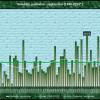 Ekstremna kišna statistika rujna i dosadašnjeg dijela godine