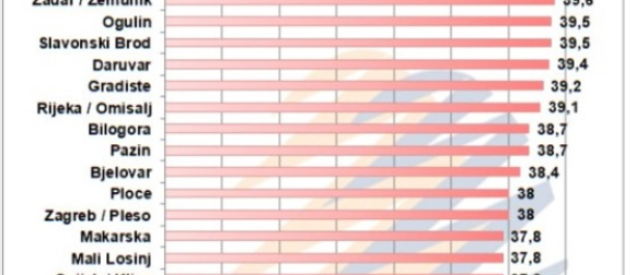 Novi apsolutni temperaturni rekordi: Daruvar, Mali Lošinj, Zadar, Parg, Puntijarka..