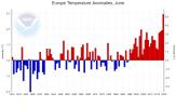 Europa: Rekordno topli lipanj