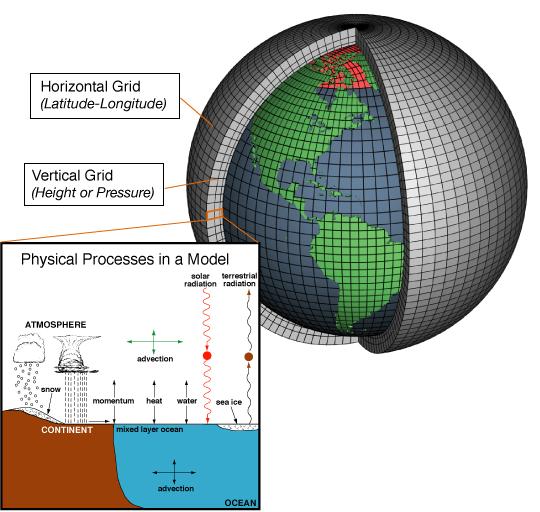 AtmosphericModelSchematic