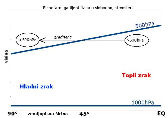 Skica koncepta nastajanja gradijenta tlaka u slobodnoj atmosferi usmjerenog od tropa prema polovima