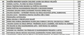 Ciklona Ceres: Najveći meteorološki događaj u Hrvatskoj u 2013. godini