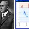 Klimatske promjene: Milankovićevi ciklusi