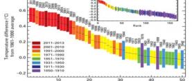 Izvještaj Svjetske meteorološke organizacije o stanju globalne klime u 2013. godini