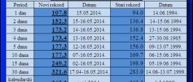 Beograd: Srušeni svi oborinski rekordi
