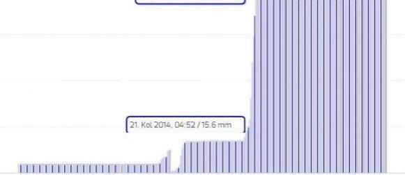 Omišalj :  U dva dana palo 245 mm kiše,  Baška: 60 mm u jednom satu