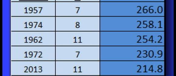 Rujan 2014. : Najkišovitiji mjesec u povijesti meteoroloških mjerenja u Varaždinu