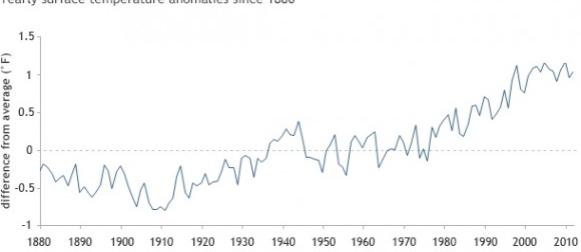 Zašto je površinska temperatura Zemlje prestala rasti u posljednjoj dekadi?
