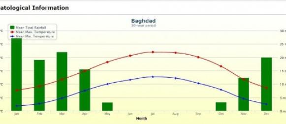Iračka vlada zbog velikih vrućina (temperature više od 50°C)  proglasila 4 neradna dana