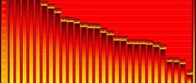 Ljeto u Srbiji: Novi temperaturni rekordi za veljaču
