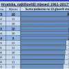 Najkišovitiji mjeseci u Hrvatskoj?