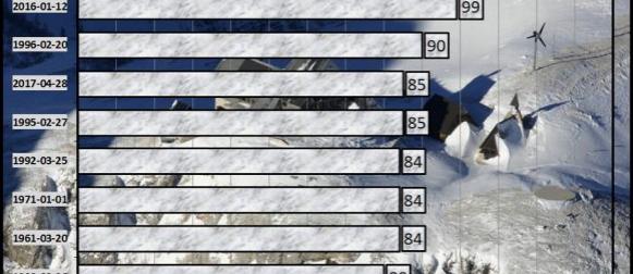 Slovenija: Rekordne oborine u Julijskim Alpama