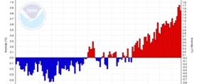 2017. :  Među tri najtoplije godine na Zemlji u povijesti mjerenja temperatura