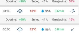 METEOADRIATIC Od danas dostupna najdetaljnija hrvatska aplikacija za vremensku prognozu: Stotine lokacija i produkata!