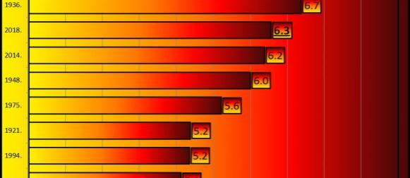 Siječanj 2018: Jedan od najtoplijih siječanja u povijesti meteoroloških mjerenja